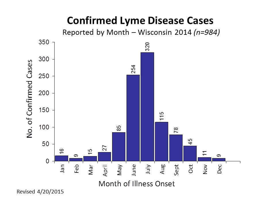 Confirmed Lyme Disease Cases by Month 2014