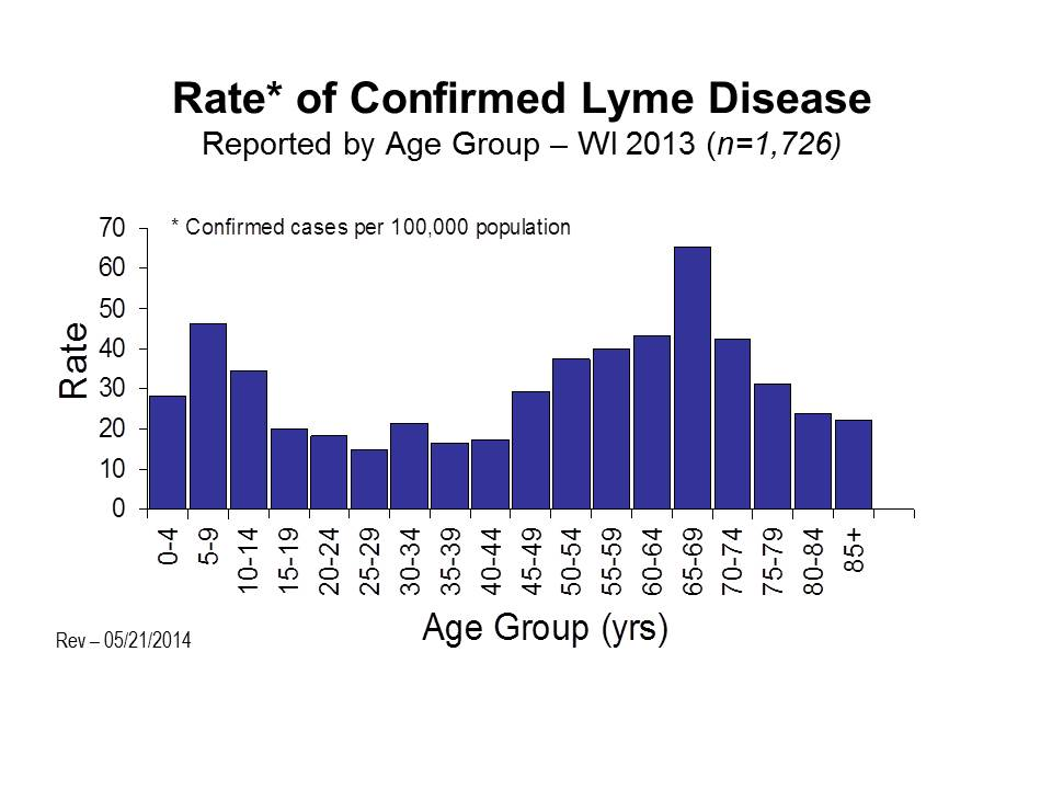 Lyme Rate of Confirmed Cases 2013