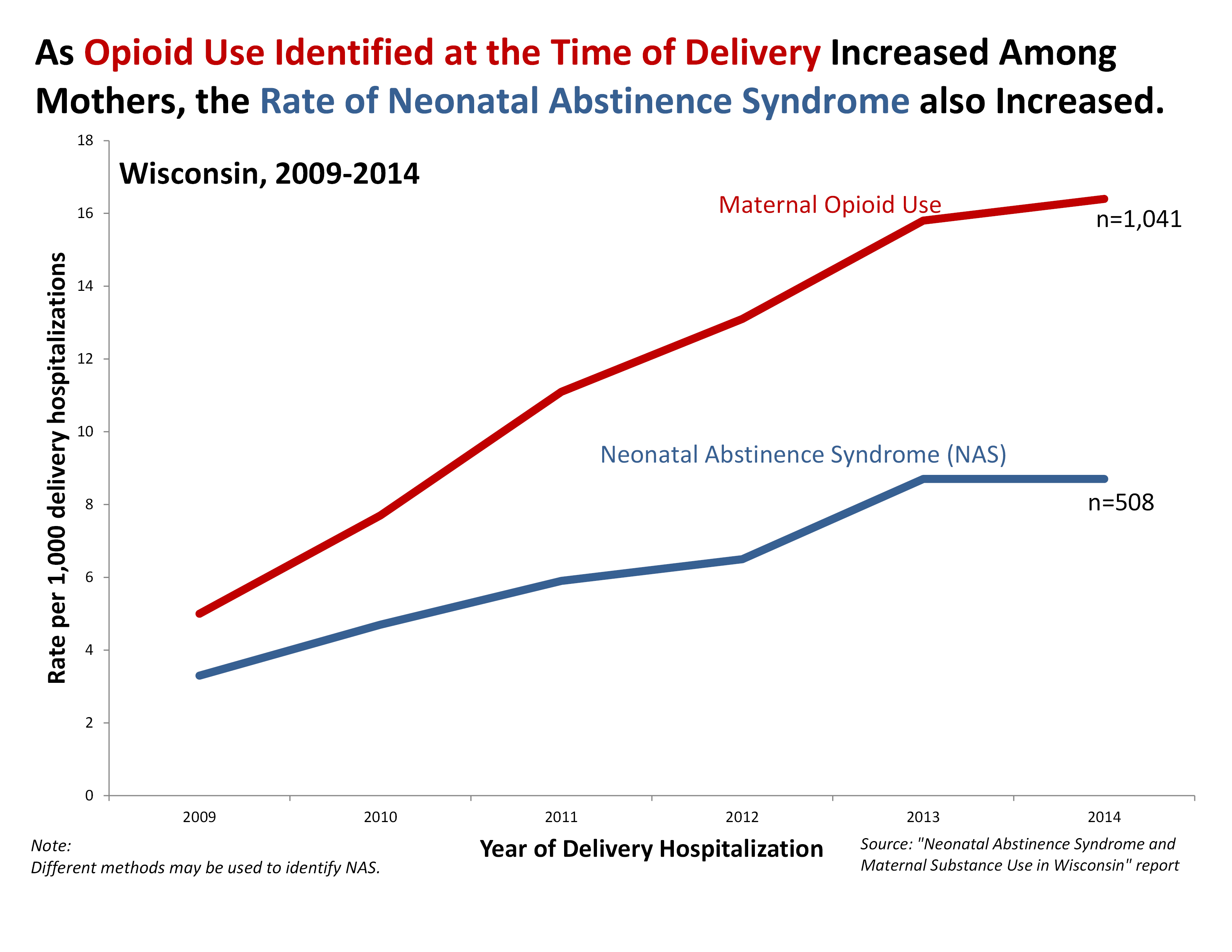 Maternal opioids use has increased