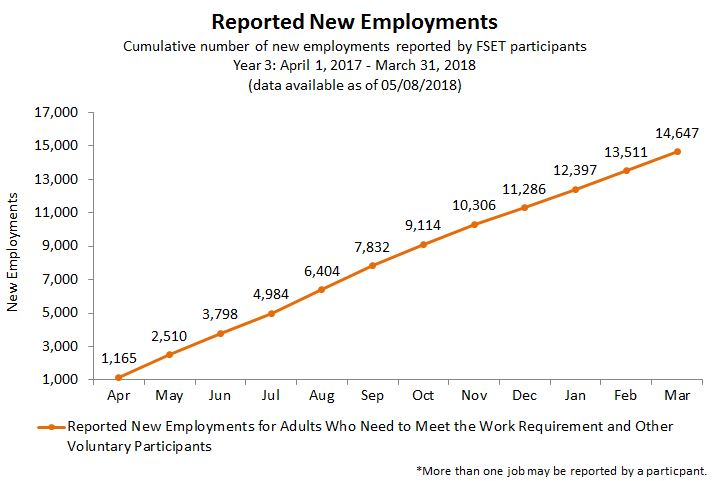 Chart of Reported New Employments