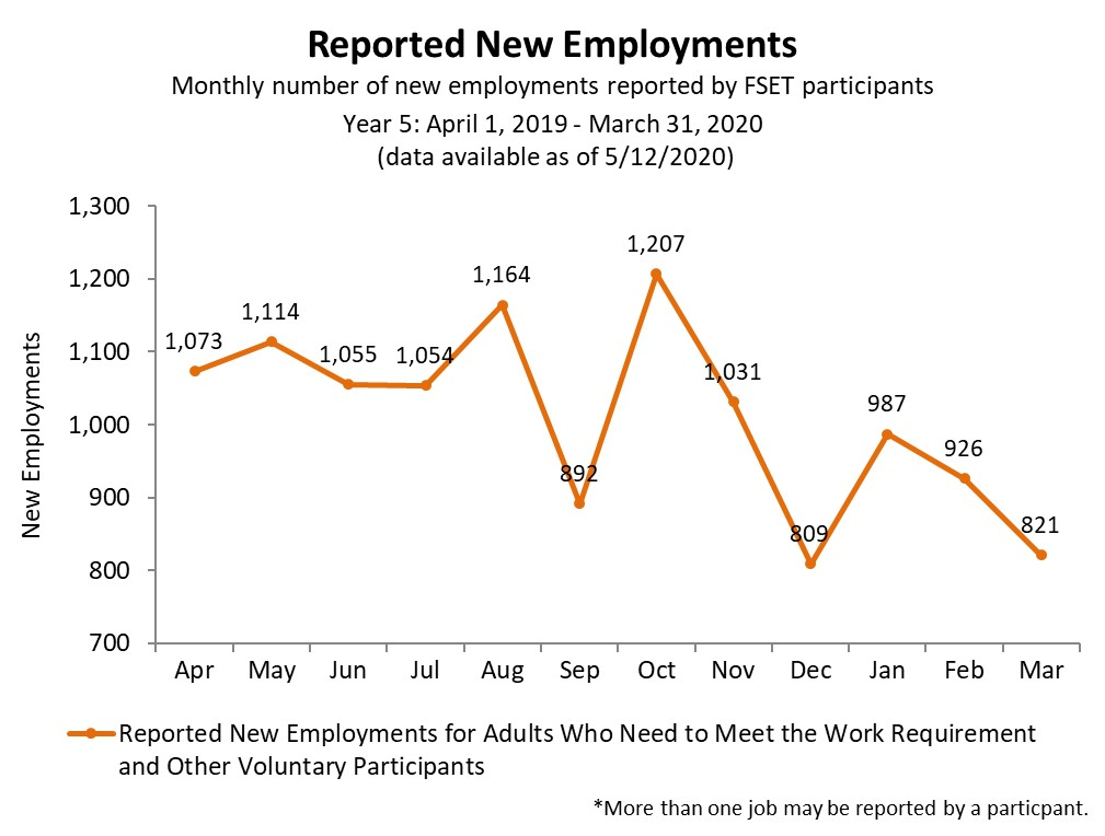 Chart of FoodShare Reported new employments yr 5 as of 8/8/2019