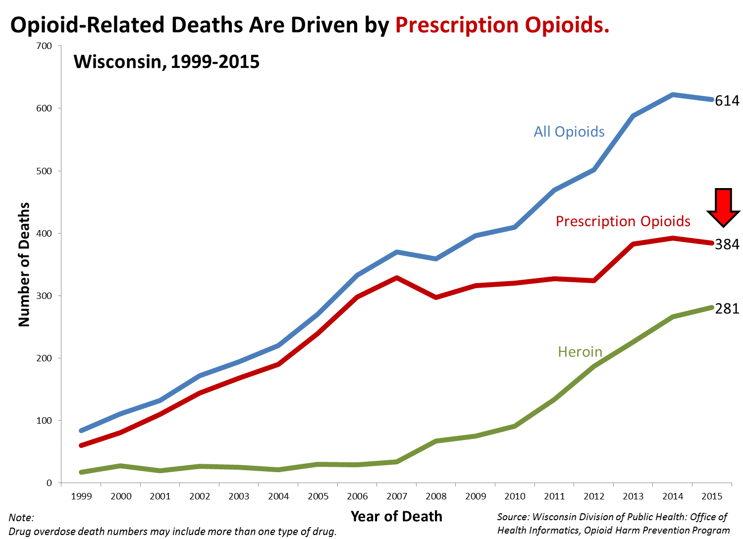 Opioid-related deaths are driven by prescription opioids