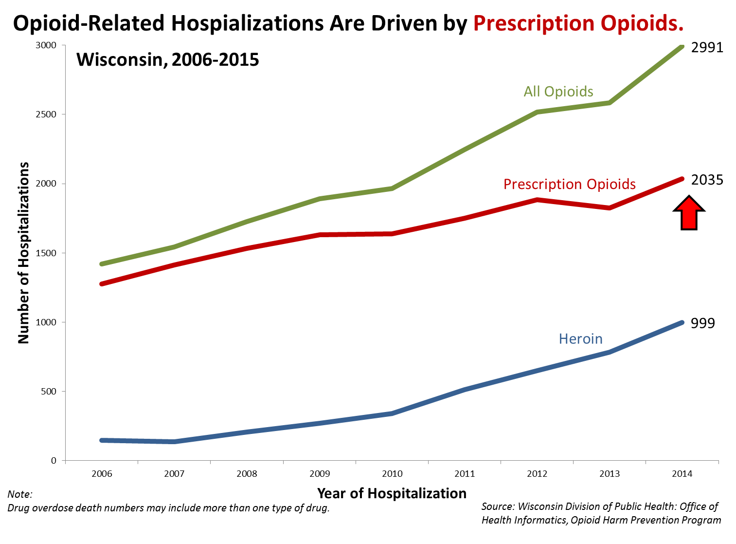 Opioid-related hospitalizations are driven by prescription opioids
