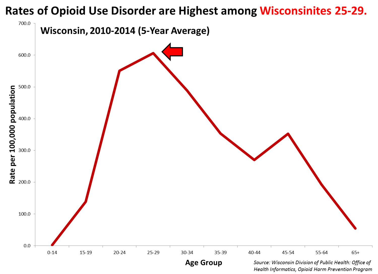 Rates of opioid use disorder are highest among Wisconsinites 25-29 years old
