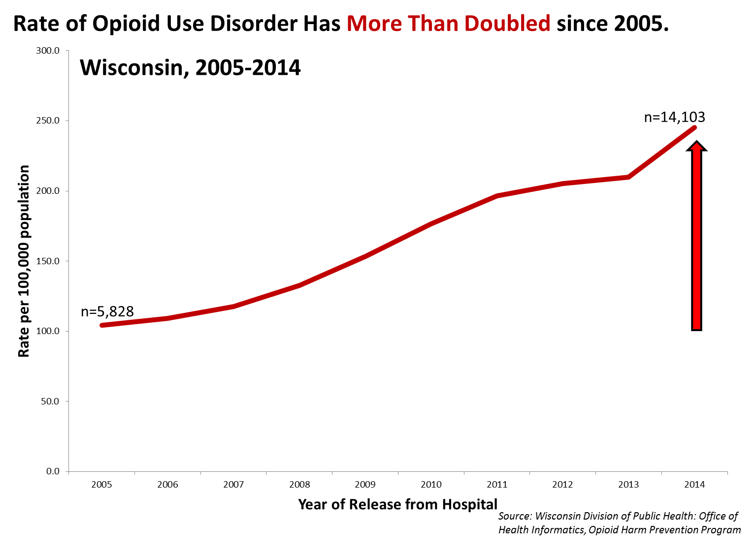 Rate of opioid use disorder has more than doubled since 2005