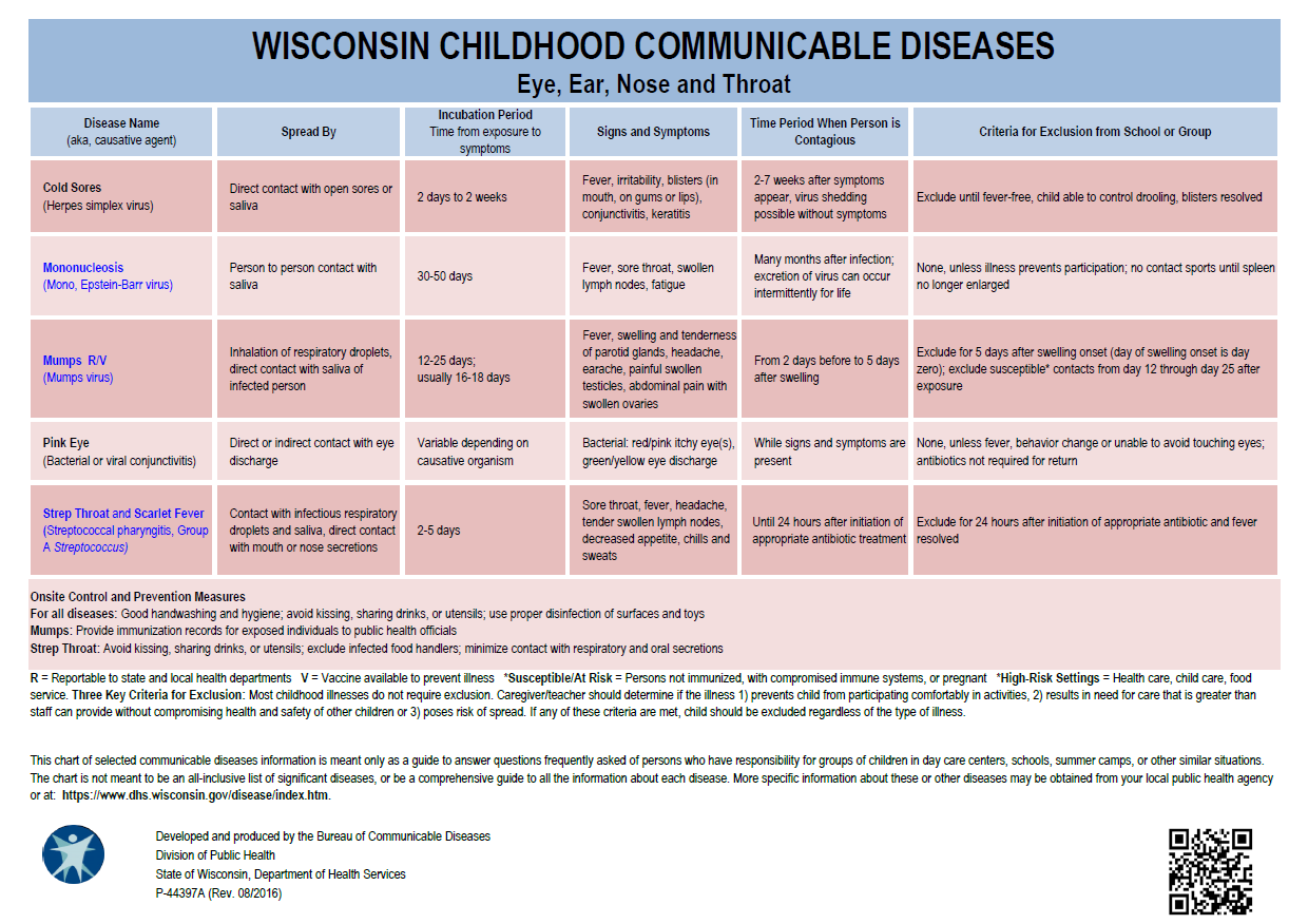 Wisconsin Childhood Communicable Diseases, Eye, Ear, Nose and Throat