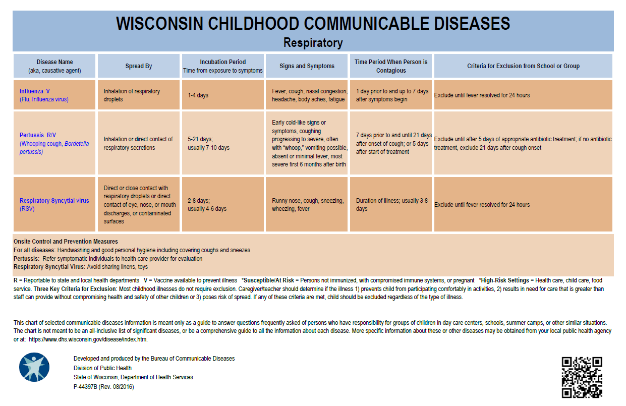 Wisconsin Childhood Communicable Diseases, Respiratory