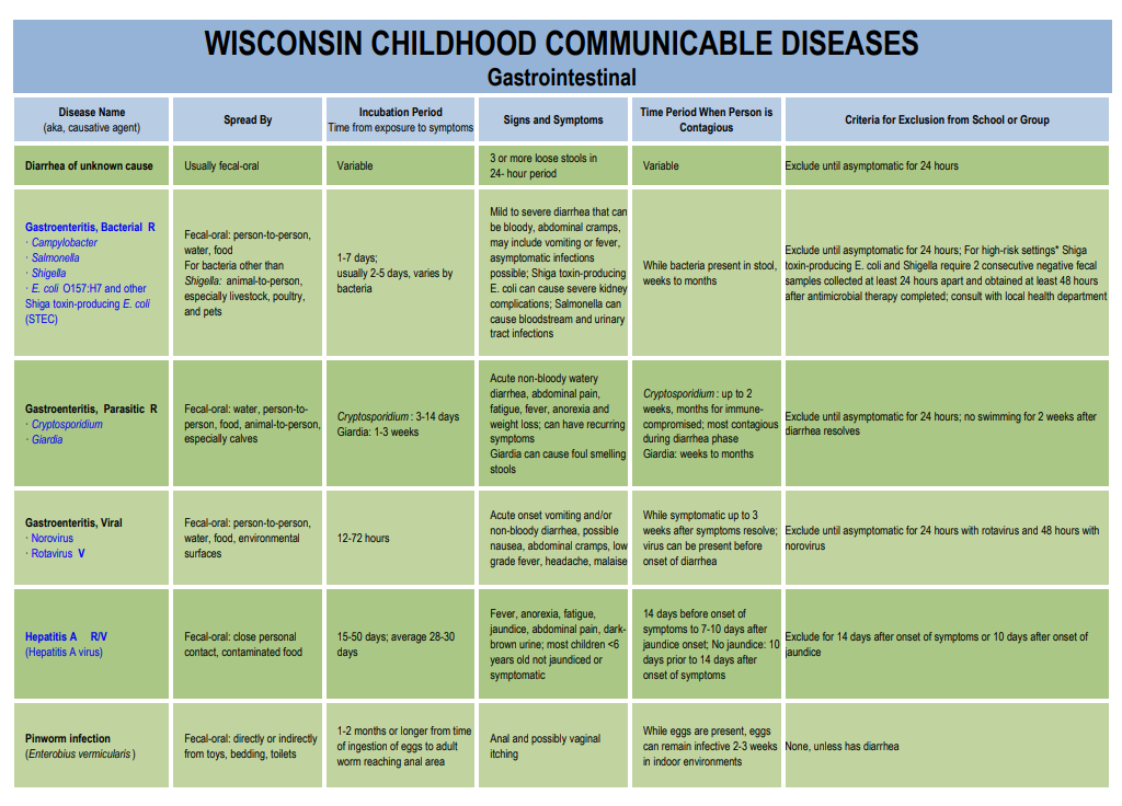 Wisconsin Childhood Communicable Diseases, Gastrointestinal