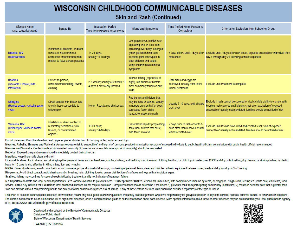 Wisconsin Childhood Communicable Diseases, Skin and Rash continued