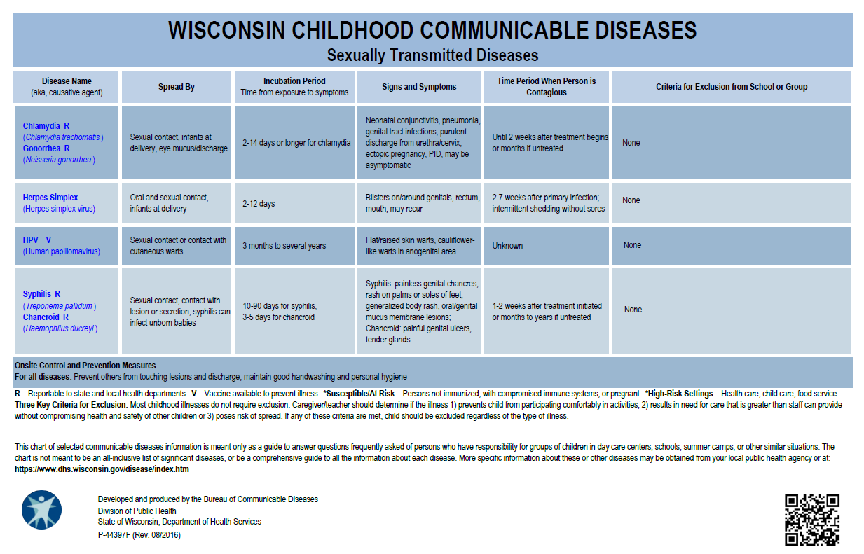 Wisconsin Childhood Communicable Diseases, Sexually Transmitted Diseases