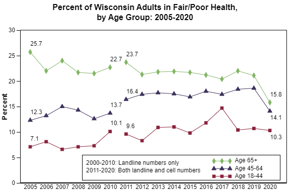 Graph representing the percent of WI adults in fair or poor health.