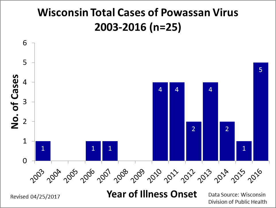 Wisconsin Reported Powassan Virus Infections 2003 - 2015