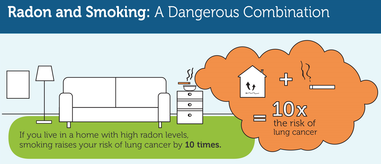Radon and Smoking Infographic
