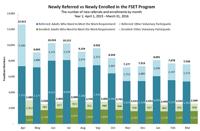 Newly Referred vs Newly Enrolled in the FSET Program