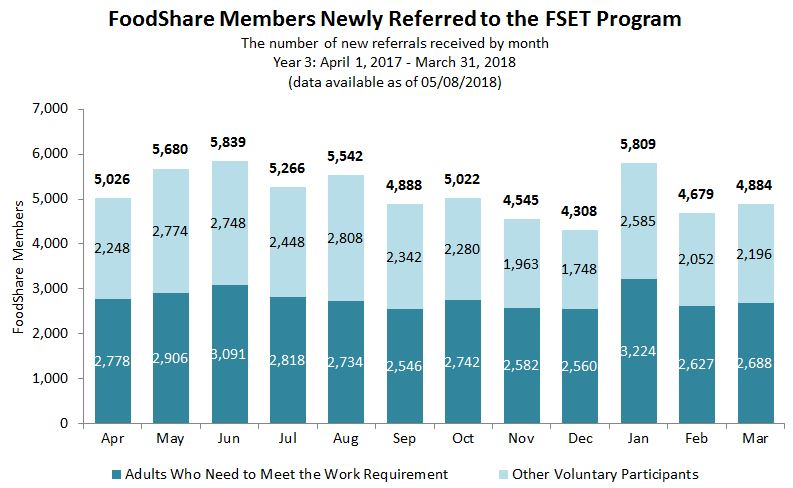 Chart of FoodShare Members Newly Referred to the FSET Program
