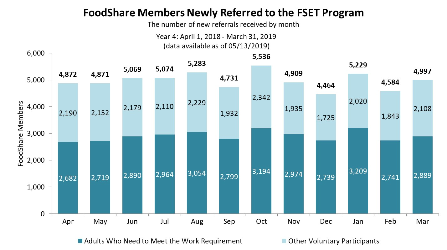 FSET Newly referred Foodshare participants 1st quarter 2018