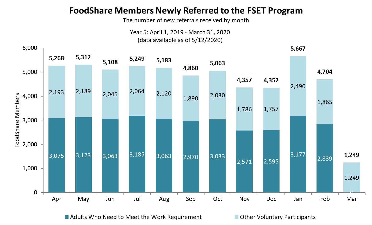 Chart of newly referred FoodShare participants yr 5 as of 8/8/2019