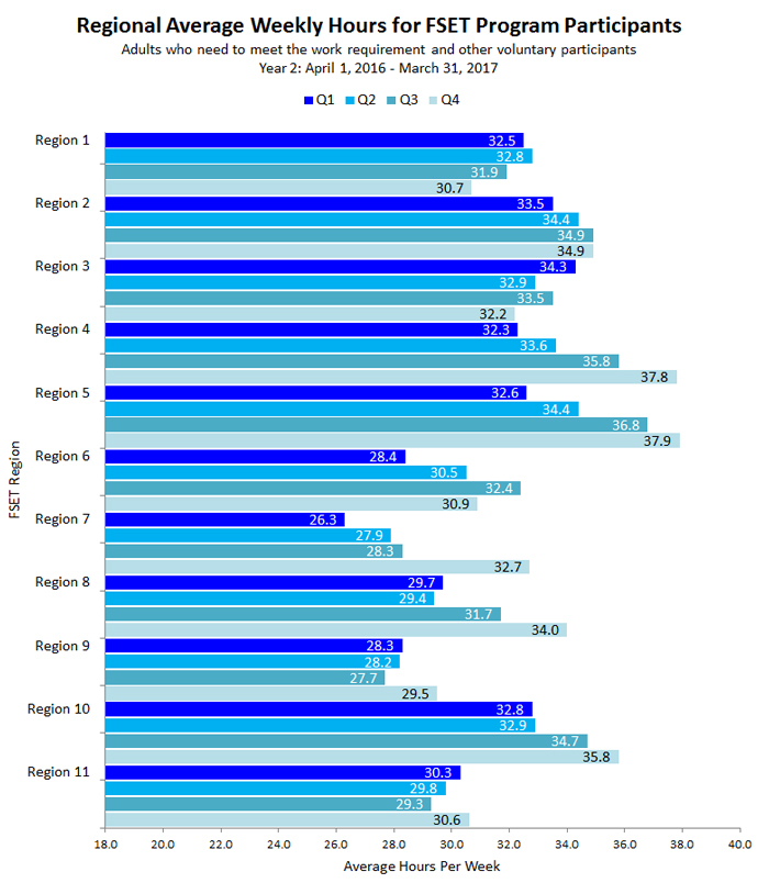 Chart of Regional Average Weekly Hours for FSET Program Participants