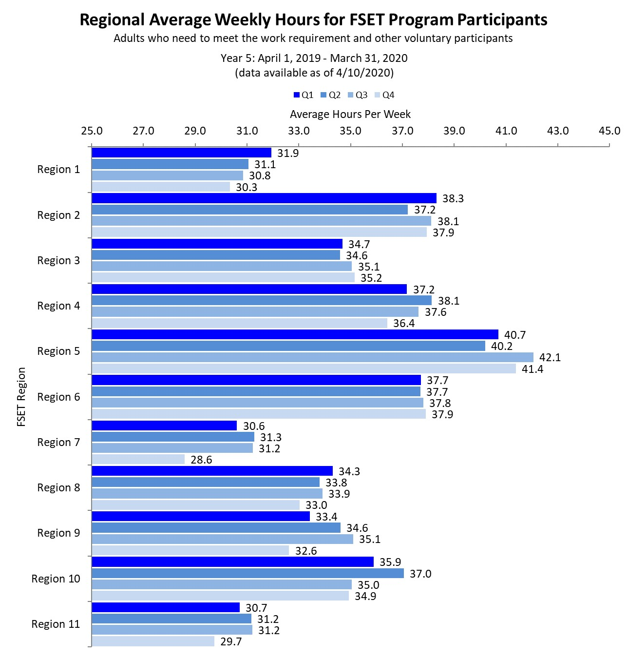 Chart of regional average weekly hours for FoodShare program participants as of 7/10/2019