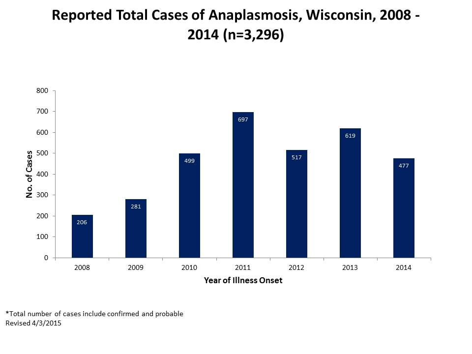 Reported Total Cases of Anaplasmosis 2008-2014