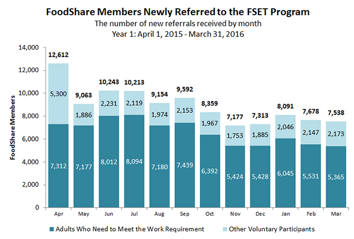 FoodShare Members Newly Referred to the FSET Program