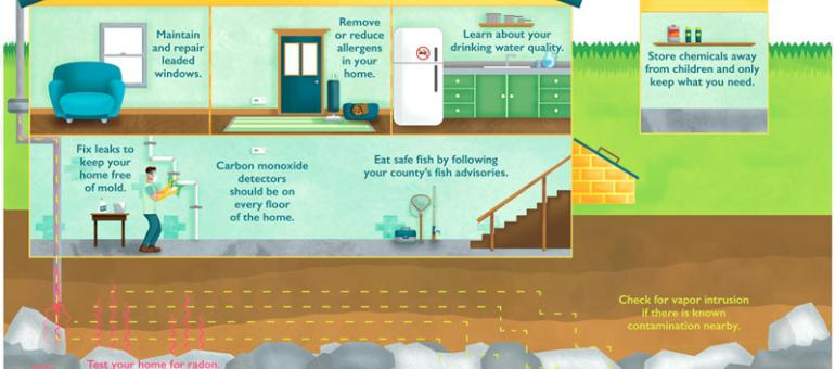 Illustrated of a house with blurbs for safety in each room and outside.