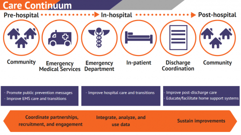 Graphic depicting Coverdell Care Continuum