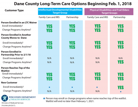 Dane County Long Term Care Options - 2018
