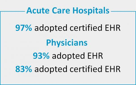 eHealth EHR Adoption