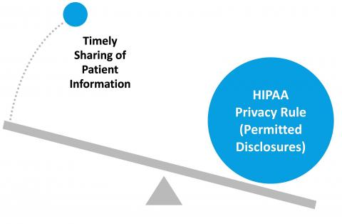 eHealth Privacy Security HIPPA