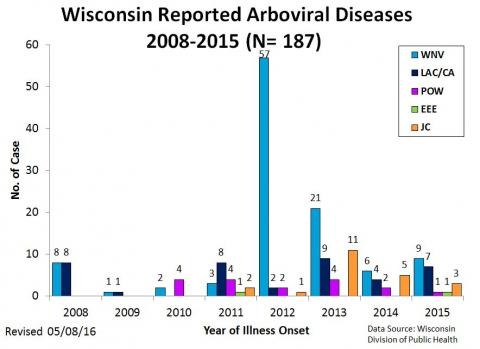 Wisconsin Reported Arboviral Diseases 2008 - 2015