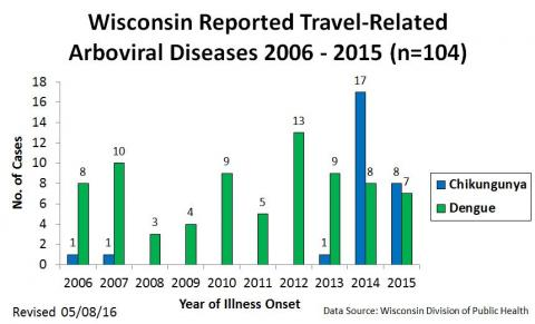 Wisconsin Reported Travel-Related Arboviral Diseases 2006 - 2015