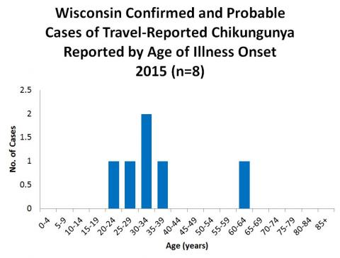 Wisconsin Confirmed and Probable cases of Travel-Reported Chikungunya Reported by Age of Illness Onset 2015