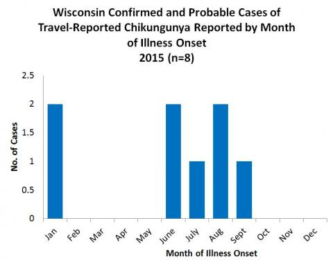 Wisconsin Confirmed and Probable Cases of Travel-Reported Chikungunya Reported by Month of Illness Onset