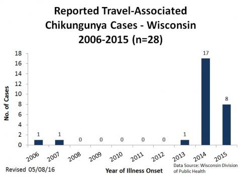 Reported Travel-Associated Chikungunya Cases - Wisconsin 2006-2015