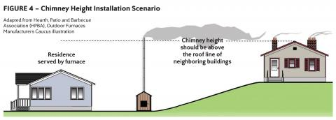 Outside wood burner installation diagram detailing chimney height
