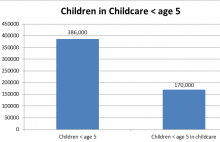 Chart showing number of children in childcare