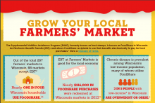 Infographic pertaining to how Foodshare can benefit from farmers' markets.