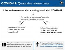 COVID-19 Quarantine release times when living with someone diagnosed P-02633