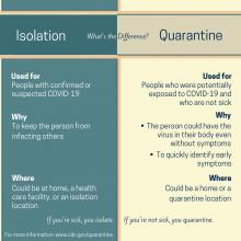 What is the difference? Isolation and Quarantine