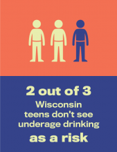 Three people icons in a row with the first two one color above text that says two out of 3 Wisconsin teens do not see underage drinking as a risk