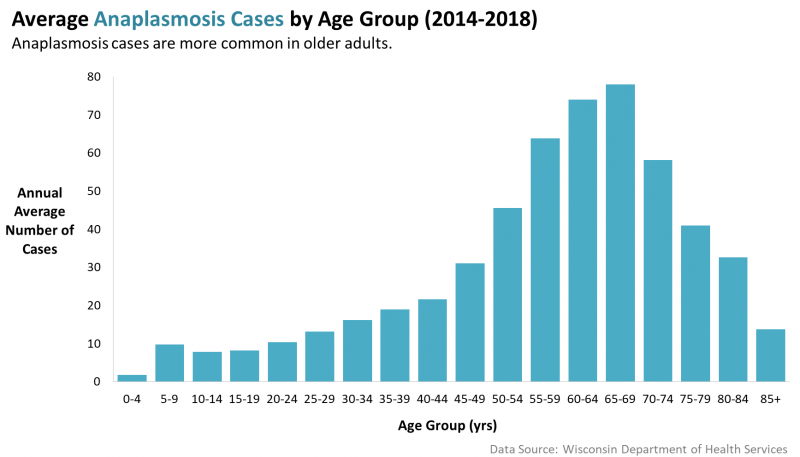 Graph of Average Anaplasmosis cases by age group 2014-2018