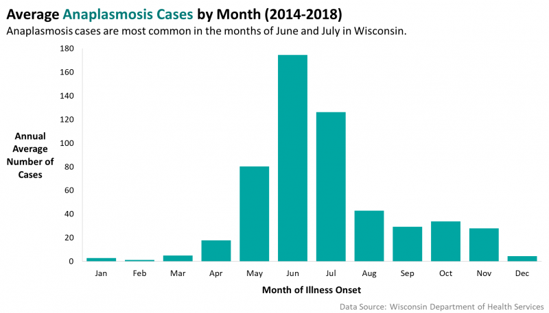Graph of Average Anaplasmosis Cases by Month 2014-2018