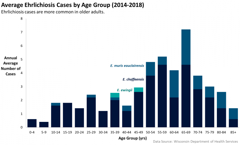 Graph of average Ehrlichiosis cases by age group (2014-2018)
