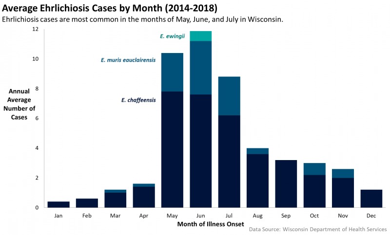 Graph of average Ehrlichiosis cases by month 2014-2018