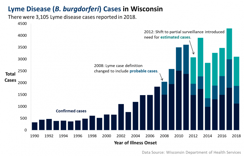 Lyme disease cases in Wisconsin (1990 to 2018).
