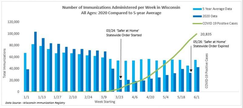 Weekly immunization counts for all ages Jan-June 2020 compared to 5 year average