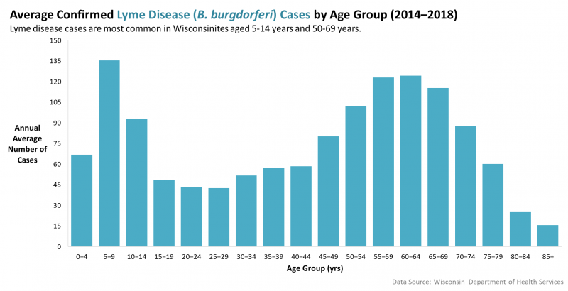 Average confirmed Lyme Disease by age group (2014-2018).