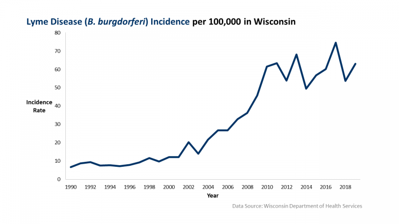 Graph: Lyme disease incidence per 100,000 in Wisconsin.