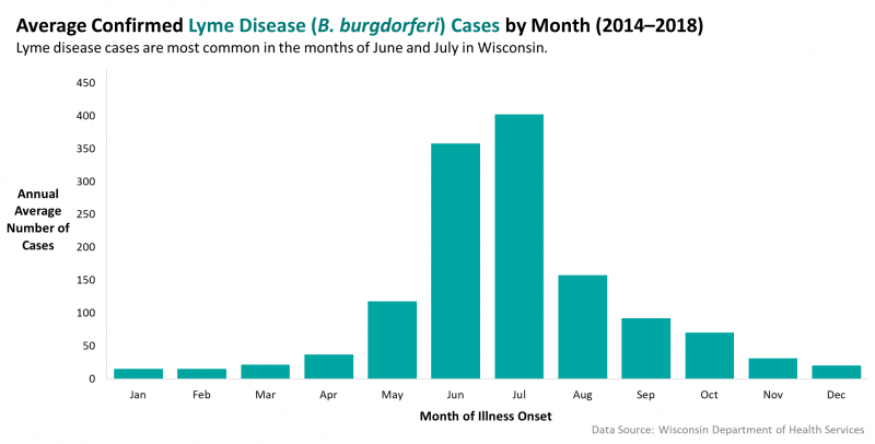 Average confirmed Lyme Disease by month (2014-2018).